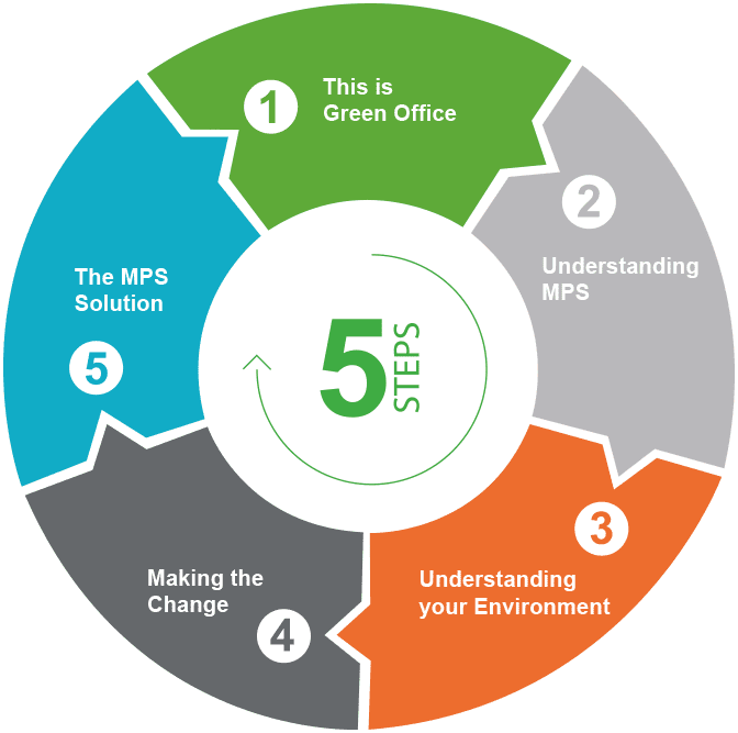 MPS Methodology