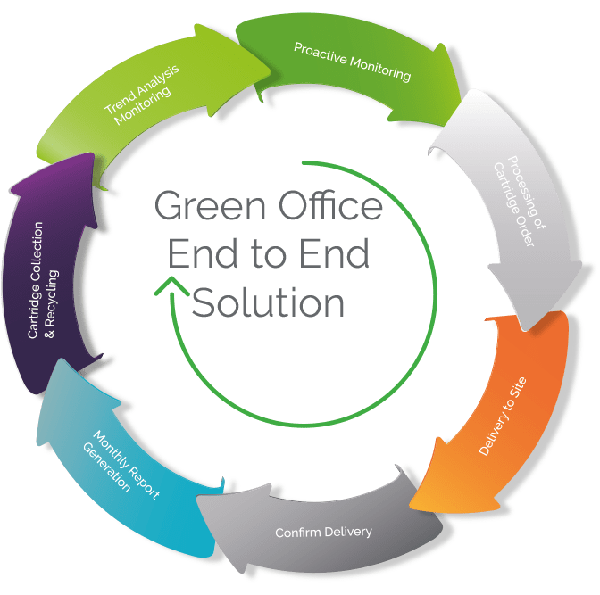Green Office - Green Office Managed Print Services (MPS)