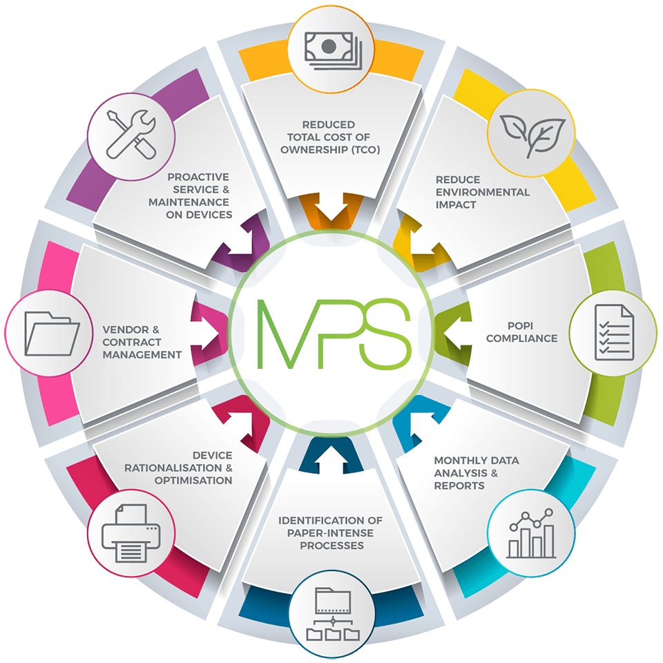 MPS Overview