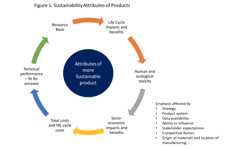 sustainable product attributes